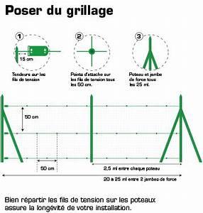 Poser Du Grillage : poser un grillage les briconautes ~ Premium-room.com Idées de Décoration