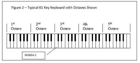 five octave vocal range vocal range and voice types