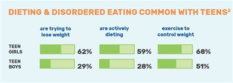 facts  eating disorders infographics