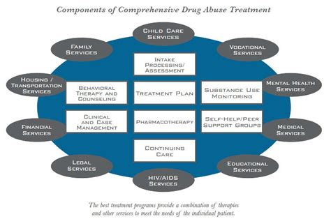 What Is Drug Addiction Treatment?  National Institute On. Best Apps For Medical Students. Website Development Template. Bmw Financial Mailing Address. Degree In Project Management Salary