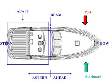 Boat Navigation Definition by Study Guide Boating Safety Terminology Boaterlicences