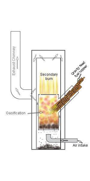 concept illustration   design   turbo gasification wood stove  turned   works