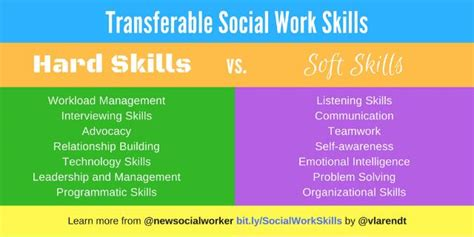 social work career connect changing areas  practice