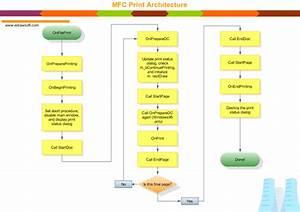 Program Structure Diagrams