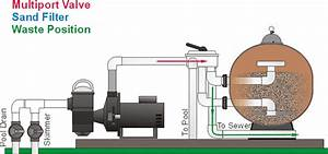Pool Position : backwash multiport valves waste position pool school ~ A.2002-acura-tl-radio.info Haus und Dekorationen