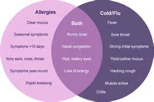 Cold and Allergy Symptoms