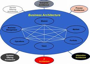Business Architecture  U2013 Standard Business