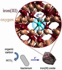 Direct Observations Of Electron Hopping In Iron Oxide