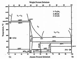 Phase Diagram Of System Cu