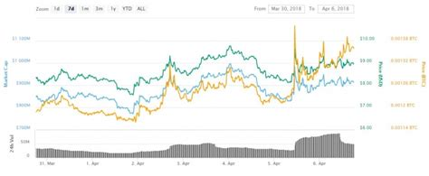 Verge Stole the Limelight in a Lackluster Week for the ...