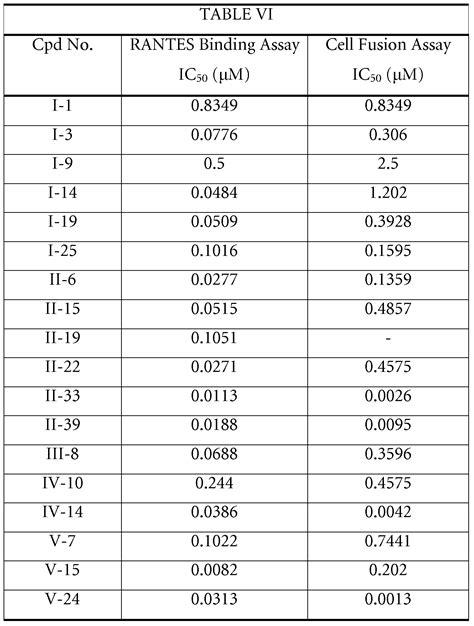 Hbss Dcm by Wo2008034731a1 Octahydropyrrolo 3 4 C Pyrrole