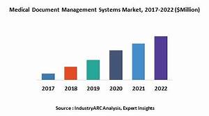 medical document management systems market by solution With document management system market size