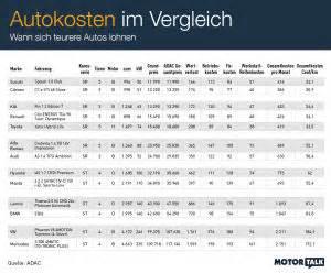 Adac Versicherung Berechnen : was autofahren wirklich kostet auto news ~ Themetempest.com Abrechnung