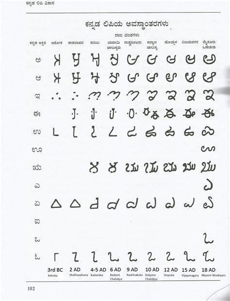 evolution  kannada script karnataka itihasa academy