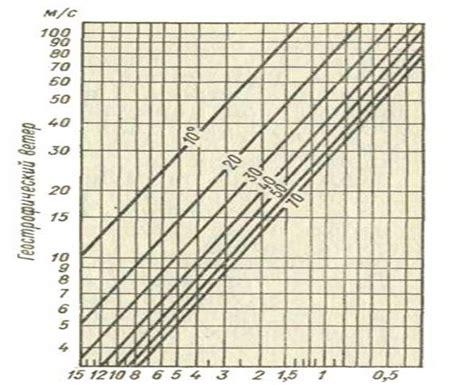 Как измерить скорость ветра Автономный дом