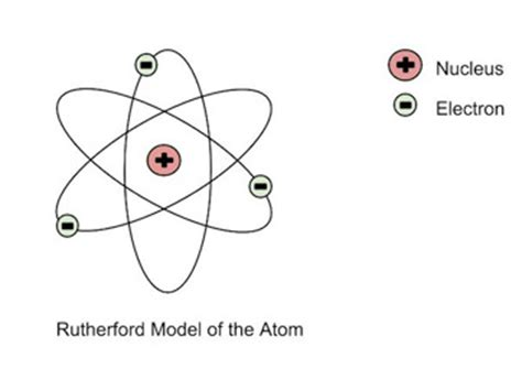 Rutherford's Gold Foil Experiment Definition, Explanation