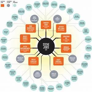 Kreative Organigramm Ideen für Präsentationen