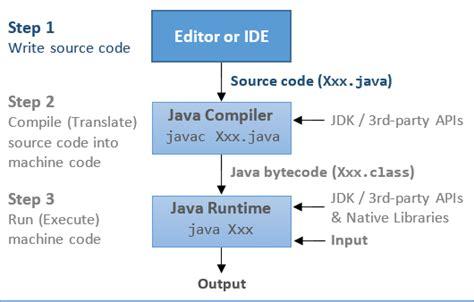 java basics java programming tutorial