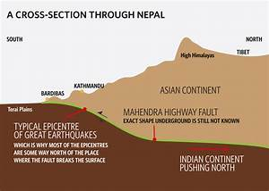 The Earthquake Of Nepal  Tectonics Side