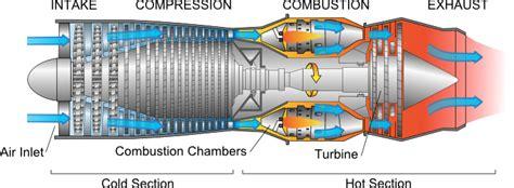 turbo jet tecnologia eso en ingles