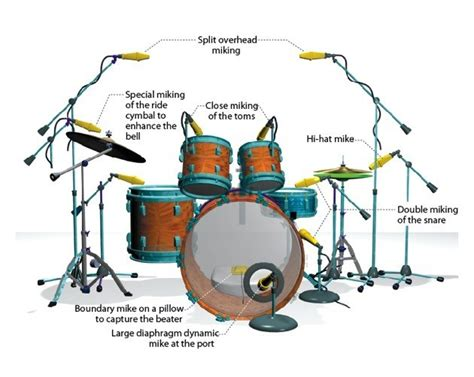 How To Mike Drums Onstage Like A Pro