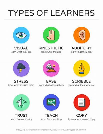 Infographic Infographics Types Classroom Learners Visual Learning