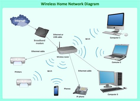 What Wireless Network Professional Drawing