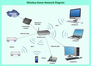 Two Computers Wireless Network Diagram