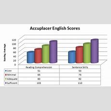 Accuplacer English Scores 2017 Testpreponline