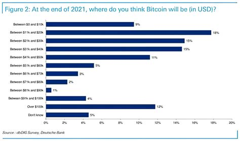 From my perch as editor of fin, a fintech newsletter, here are what i see as the crucial bitcoin trends in 2021 Survey - Bitcoin Price at the End of 2021 - ISABELNET