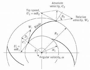 1  Suction Velocity Diagram Of A Centrifugal Pump