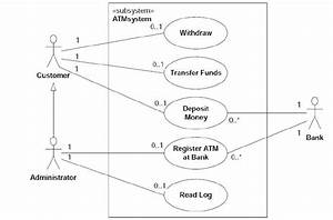 1  The Simplified Use Case Diagram Of An Atm