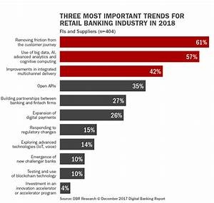 Future digital banking trends that apply to almost any ...