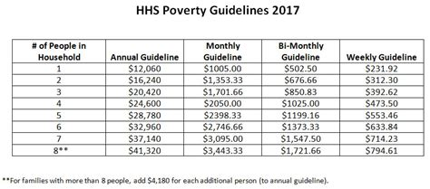 federal poverty line table poverty level bing images