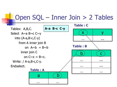 sql join 2 tables abap open sql internal table