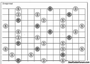 Iso Online Chord Chart Generator   The Steel Guitar Forum
