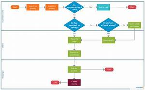 Process Documentation Guide  Learn How To Document