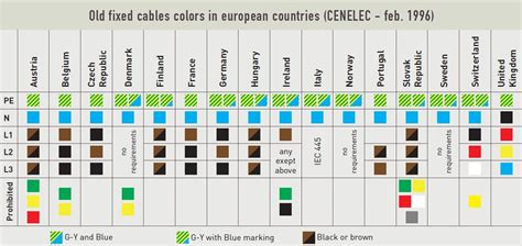 cable colour code open electrical