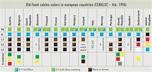 Cable Colour Code