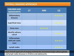 The Role Of Ultrasonography For Evaluation Of Salivary