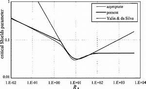 Present Explicit Formulation Of Shields Diagram C R   As