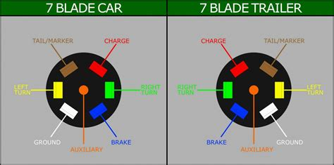 Dodge Ram Trailer Wiring Diagram