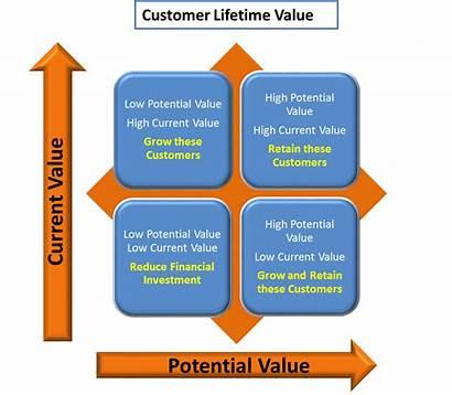 Customer Retention Value Lifetime Analytics Sample Studies
