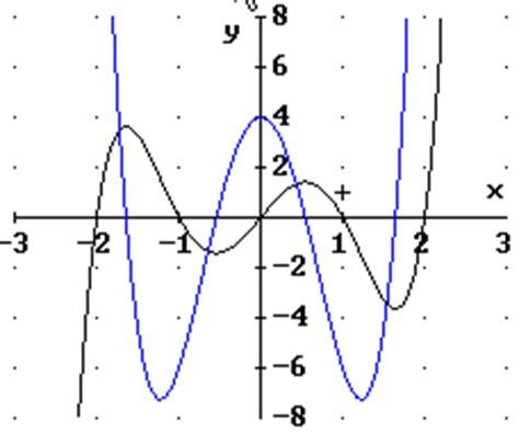 funktion  grades nullstellen berechnen funktion  grades