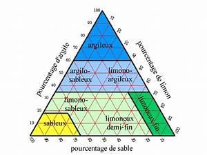 Diagramme En Triangle Pour La D U00e9termination