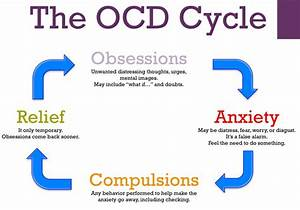 Worry, Doubt, and Checking in Obsessive-Compulsive ...