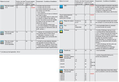 norme nf c15 100 fabricant de pieuvre 233 lectrique