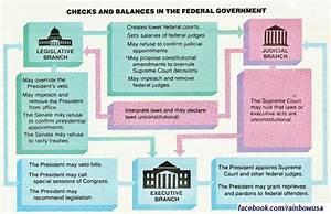 Checks And Balances Quotes  Quotesgram
