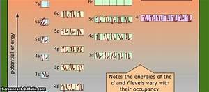 Astatine  At  Electronic Configuration