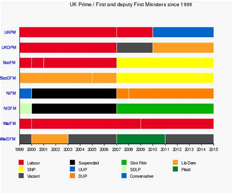 Politics Of The United Kingdom Facts For Kids
